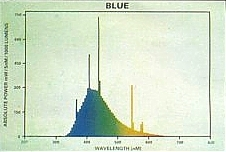 Espectrométrico