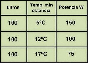Tabla potencias calentadores