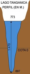Esquema perfil Tanganica