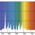 Espectro UV-b