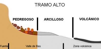 Valle de Bas, esquema tramo rocoso