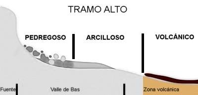 Esquema perfil, tramo volcánico