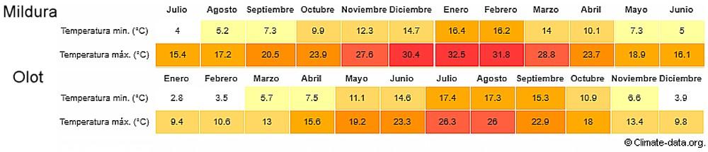 Pogona temperaturas, comparativa