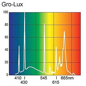 Gro-lux