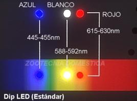 Gráfico espectro dipLED