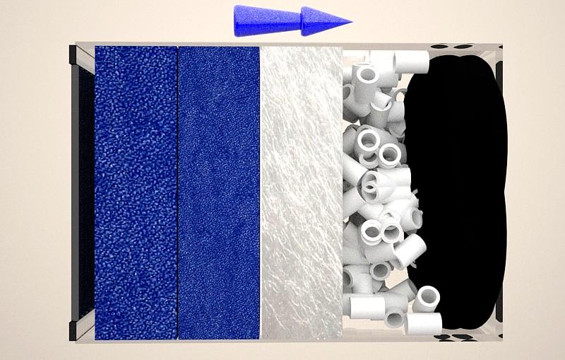 Materiales filtrantes mecánicos, biológicos y químicos