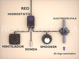 Esquema higrostato y electroválvula